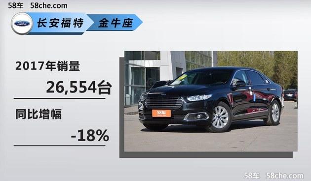 长安福特去年销量超82万 福睿斯成绩突出