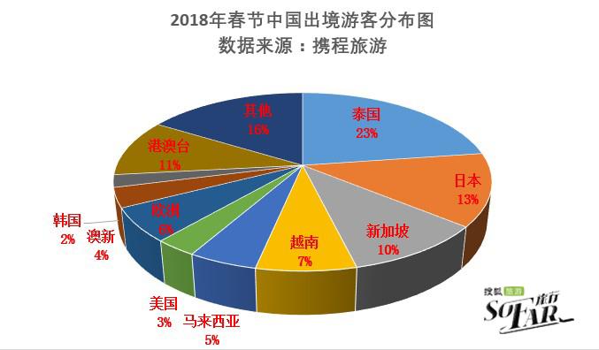 2017携程的收入结构图
