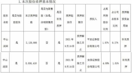 中炬高新收监管函 控股股东中山润田累计质押1.68亿股